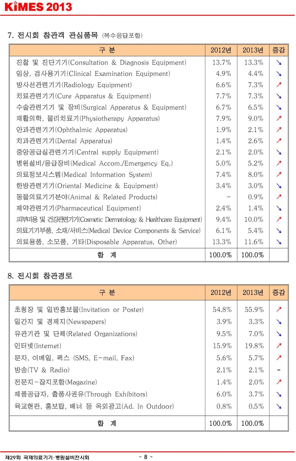1% 치과관련기기(Dental Apparatus) 1.4% 2.6% 중앙공급실관련기기(Central supply Equipment) 2.1% 2.0% 병원설비/응급장비(Medical Accom./Emergency Eq.) 5.0% 5.2% 의료정보시스템(Medical Information System) 7.4% 8.