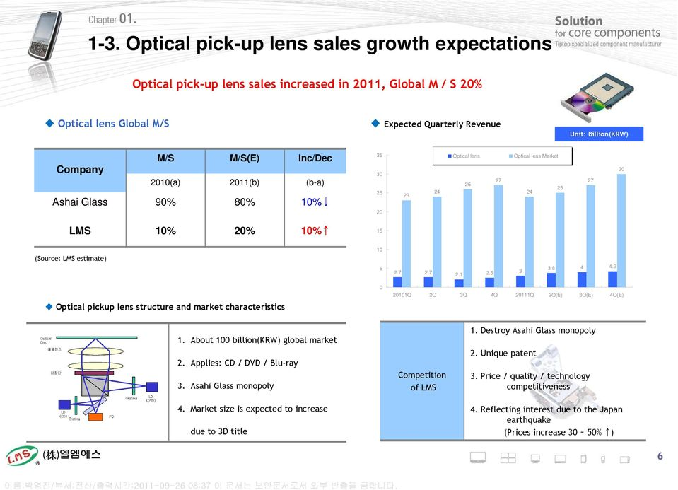 8 4 4.2 Optical pickup lens structure and market characteristics 0 20101Q 2Q 3Q 4Q 20111Q 2Q(E) 3Q(E) 4Q(E) 1. About 100 billion(krw) global market 2. Applies: CD / DVD / Blu-ray 3.