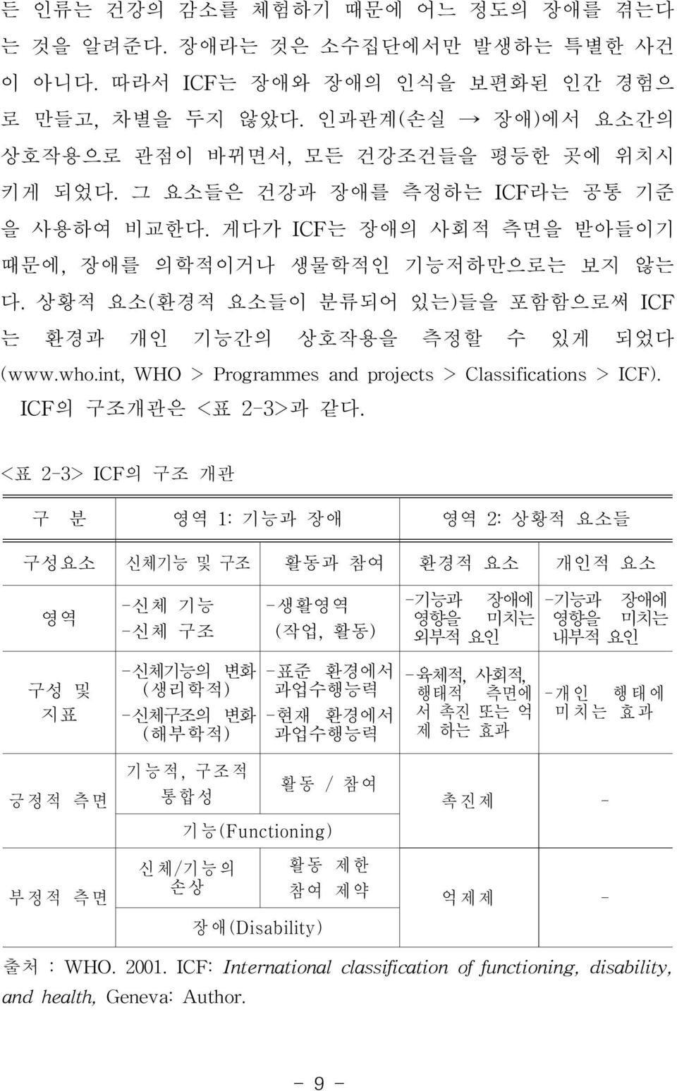 int,who > Programmesandprojects> Classifications> ICF). ICF의 구조개관은 <표 2-3>과 같다.