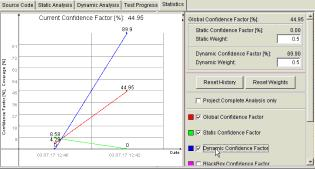 Confidence Factor (Fault Estimation) Testing Testing 6