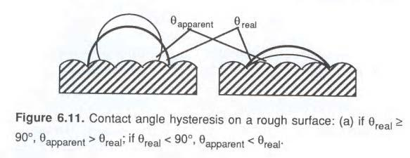 Contact Angle Effects contact angle