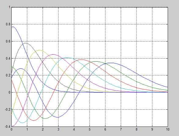 Bessel Function % Bessel Function Kind n'th order t = 0 : 0.