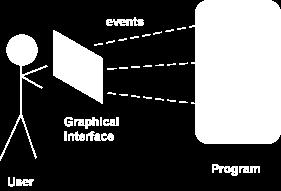 Event-driven Programming GUI Program: MVC Graphical Components (GUI) : View Listener methods: Controller Application methods: Model General
