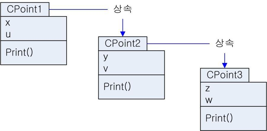7. derived 클래스로부터의상속 derived 클래스로부터의상속예 생성자와소멸자의호출순서에주의 class CPoint2 : public CPoint1 { int y; protected : int v; class CPoint1 { int x; protected : int u; CPoint2(int a, int b) : CPoint1(a), y(b) {