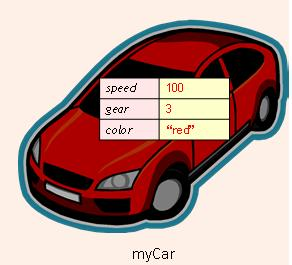 예제 int main() Car mycar; mycar.speed = 100; mycar.