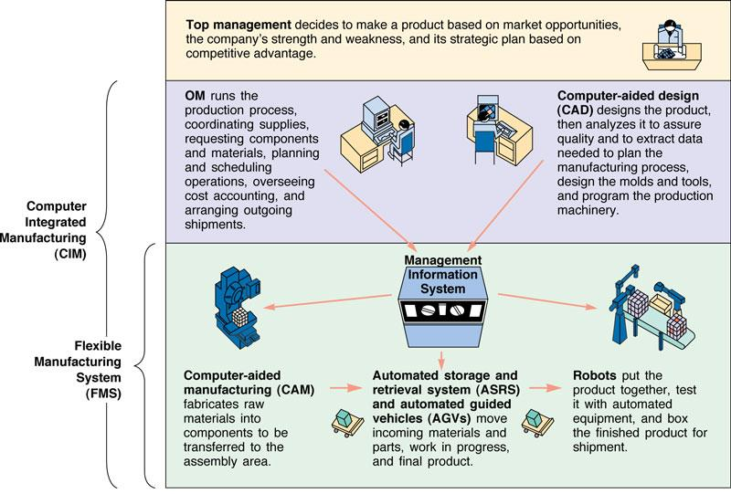 process and location strategy Banking, financial transaction processing, and asset management  the  global technology corporate location strategy (cls) book of work.