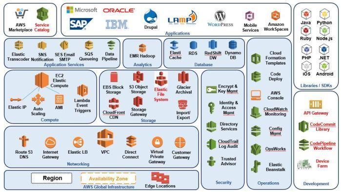Figure AWS Architecture Overview
