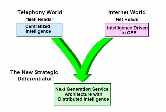 NGN Convergence of telephony and the