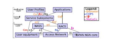NGN/IMS Architecture Source: IMS Overview by Bertrand App Layer: