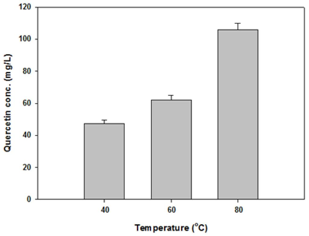 390 Korean Society for Biotechnology and Bioengineering Journal 28(6): 387-393 (2013) Fig. 1. HPLC analysis of standard solution by quercetin, for hydrothermal method. Fig. 3. Yield of quercetin extraction by the hydrothermal method with different temperature.