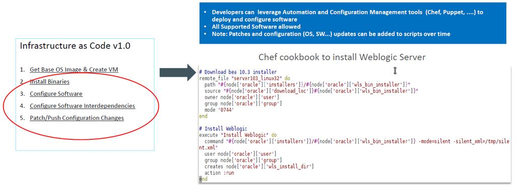 Cloud & Infrastructure as Code #2 Application 의설정및배포하기