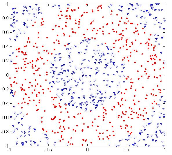 Underfitting and Overfitting (Example) 500 circular and 500 triangular data points.