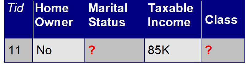 Classify Instances New record: Married Single Divorced Total Class=No 3 1 0 4 Class=Yes 6/9 1 1 2.