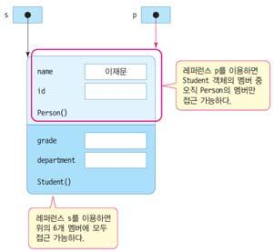.. Student s = new Student(); Person p = s; // 업캐스팅, 자동타입변환 업캐스팅사례 class Person { String name; String id; public Person(String name) { this.