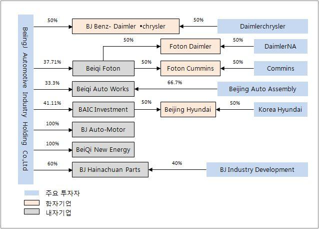 < 그림 2-10> BAIC(Beijing Automotive Group Co.,Ltd) 주요투자기업 출처 :BAIC(Beijing Automotive Group Co.