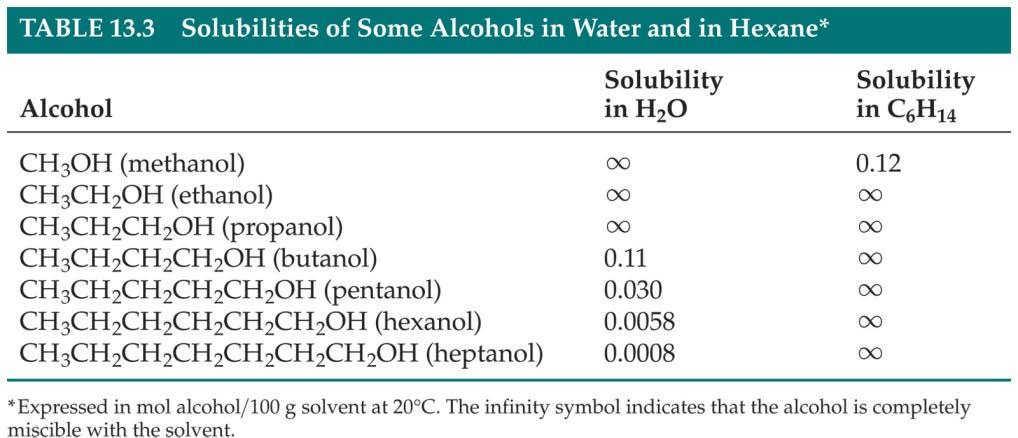 Factors Affecting Solubility Chemists use the