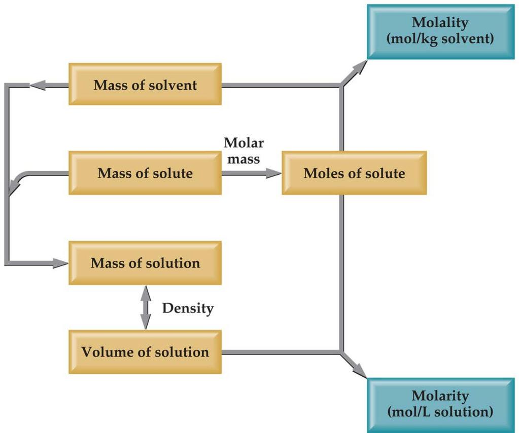 Changing Molarity to Molality If we know the density of the