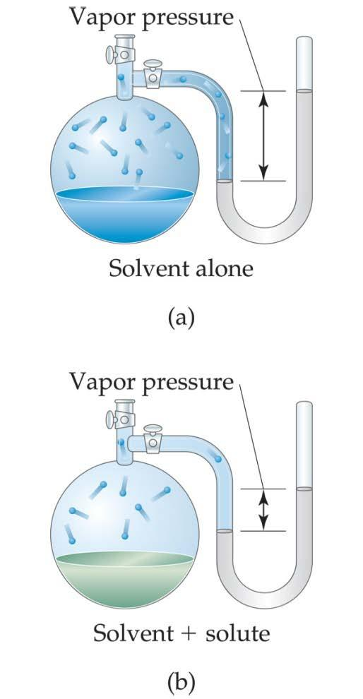 Vapor Pressure Therefore, the vapor pressure of