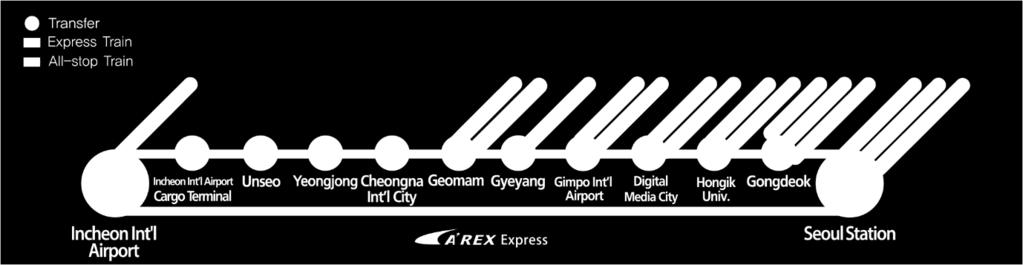 Therefore, media clients arriving before 26 January may take AREX train from ICN to Seoul station, and then take KTX from Seoul station to Jinbu/Gangneung station. 1.