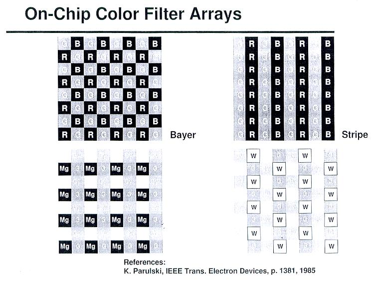 On-Chip Color Filter Arrays PIXEL STRUCTURE B B B B R R R R B B B B R R R R B B B B R R R R B B B B R R R R YE M M M M YE M M M M YE CY YE CY YE CY YE CY CY YE CY YE CY YE CY CY YE CY YE CY YE CY M