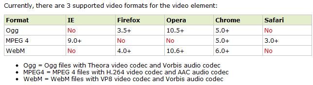 Supported Video Format HTML5 Video Example <!
