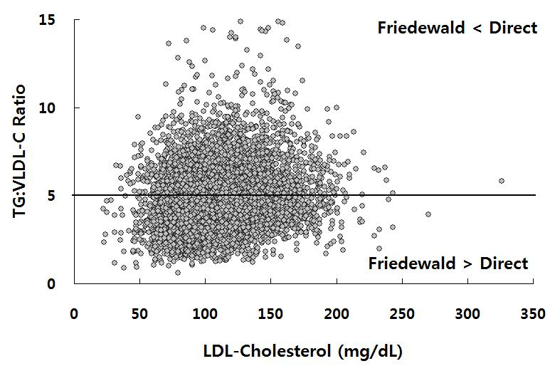 2> Median for the ratio of triglycerides to very low-density lipoprotein cholesterol by triglyceride and non-high-density lipoprotein cholesterol (non-hdl-c) strata Triglyceride levels (mg/dl) Strata