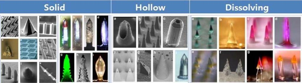 Microneedle types SOLID HOLLOW DISSOLVING Drugs are coated over the outer layer of