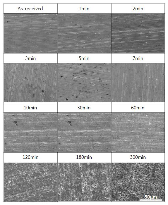 EVALUATION OF CORROSION AND THE ANTI-CAVITATION CHARACTERISTICS OF CU ALLOY BY WATER CAVITATION PEENING Table 1.