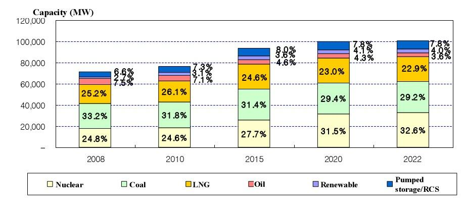 Generating Capacity Mix Outlook by Fuel Type Source : Ministry of Knowledge