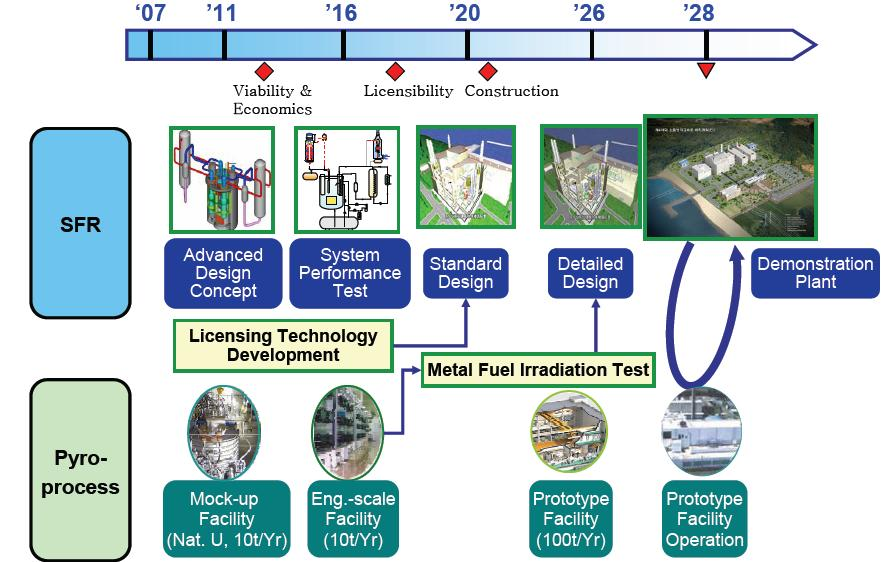 Long-Term R&D Plan for SFR & Pyroprocess Source :