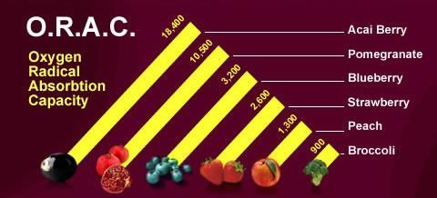 Oxygen Radical Absorbance Capacity (ORAC) is a method of measuring antioxidant capacities of different foods.