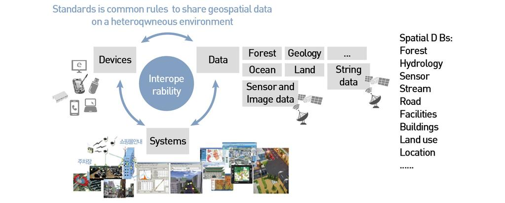 Ⅰ. Overview of geospatial standards 2. Definition and Classification of Geospatial Standards What are geospatial standards?