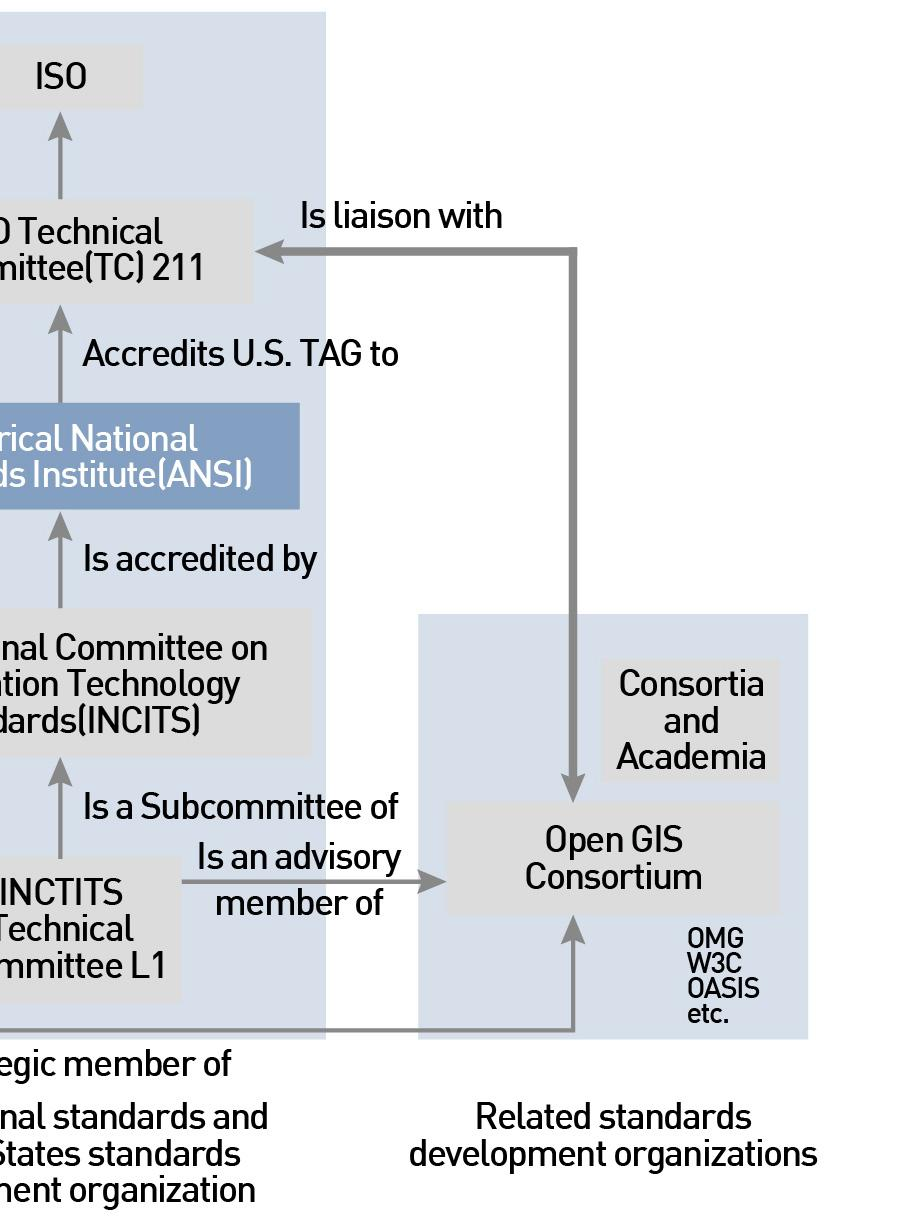 standards, which include American National Standards Institute (ANSI, the United States national standard), International Committee for Information Technology Standards (INCITS, which speaks for