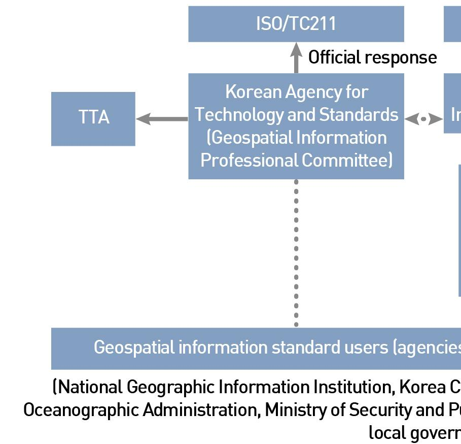 Ⅱ. International and Domestic Geospatial Standards Systems Status of Geospatial Standards Organizations Korea s geospatial standards organization system is largely composed of four organizations: