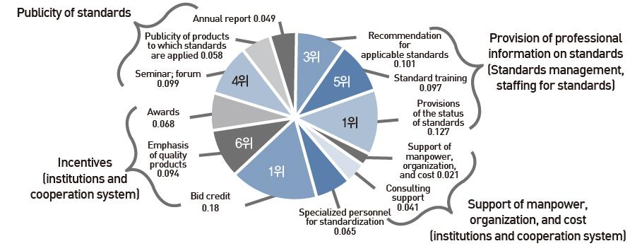 Ⅱ. International and Domestic Geospatial Standards Systems Figure 17.