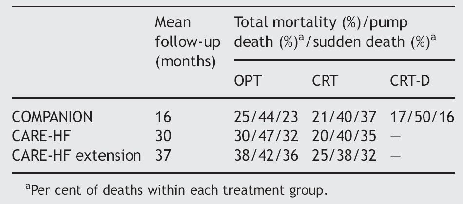 Mortality and mode of death 29 Europace 2006;8:499 50% reduction of SD risk by CRT-D compared to CRT-P in