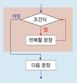 5.5.1 while 문 while 문형식 while ( 조건식 ) 다음문장 ;