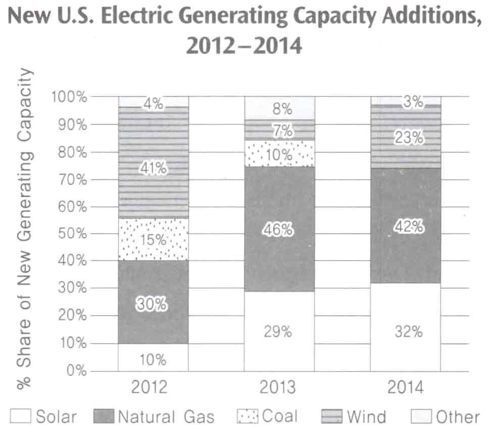 26. The above graph shows the sources of new additions to the U.S.'s capacity for generating electricity from 2012 to 2014.
