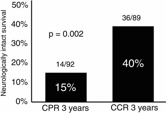제 8 회분당서울대학교병원내과연수강좌 2012 Recent Advanced in CPR Cardio-Cerebral Resuscitation Ewy et al. J Am Coll Cardiol 2009;53:149-57 Kellum et al.