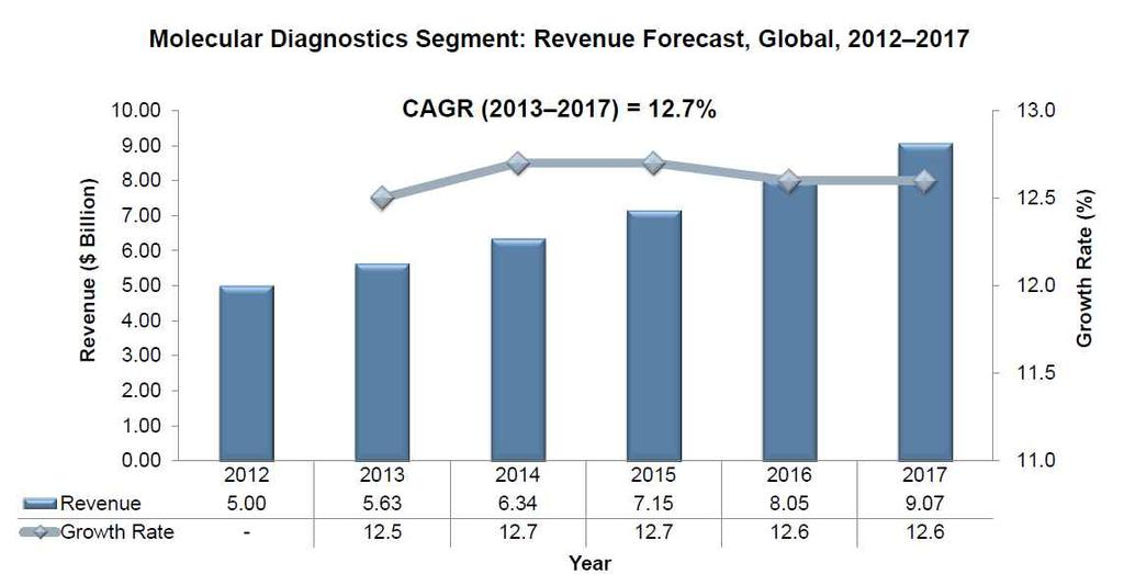 기술개발테마현황분석 * 출처 : Frost & Sullivan, Analysis of the Global In Vitro Diagnostics Market, 2014.