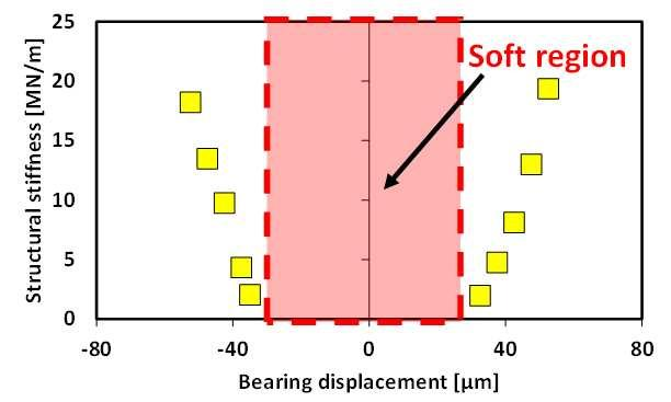 (a) Structural stiffness versus bearing