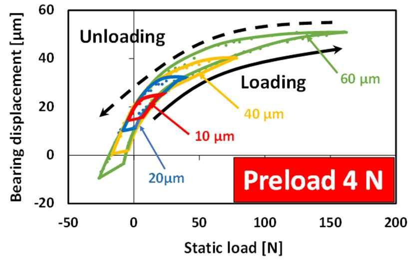 (a) Bearing displacement versus static load for