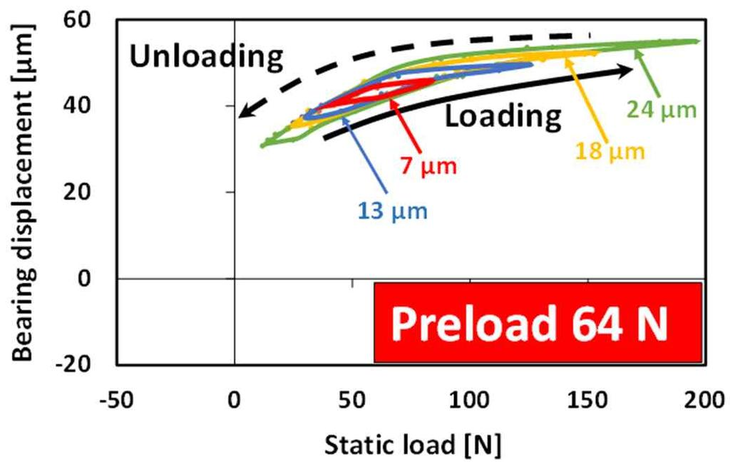 static load for preload of 64 N Figure 16 Bearing