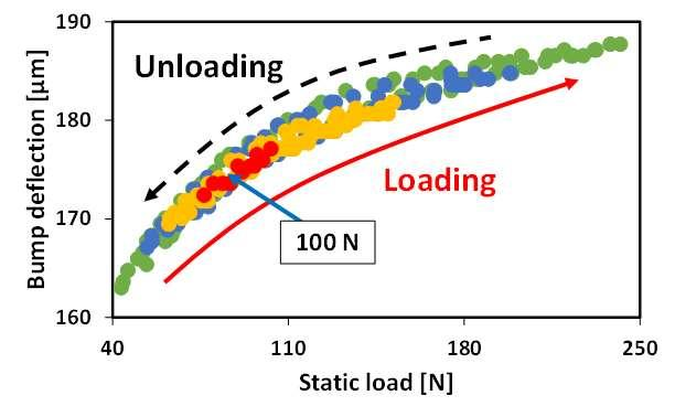 Figure 57 Local hysteresis loops with preload of 50 N for one layer bump foil