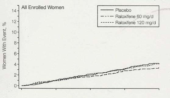 Multiple Outcomes of Raloxifene Evaluation (MORE) 7705 osteoporotic postmenopausal women