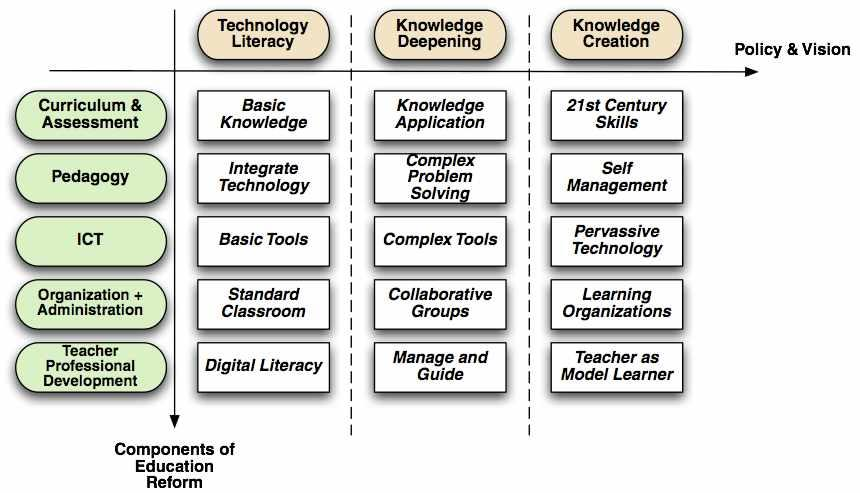 improving student learning with ICT, 2007, p. 4. 7) T.