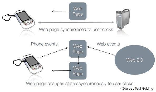 Real Time Mobile Web Semantic Web Synaptic Web Real Time Web : Web Page