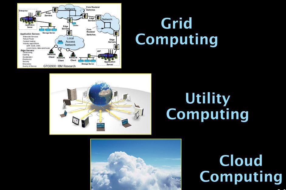 Grid/Utility/Cloud Computing