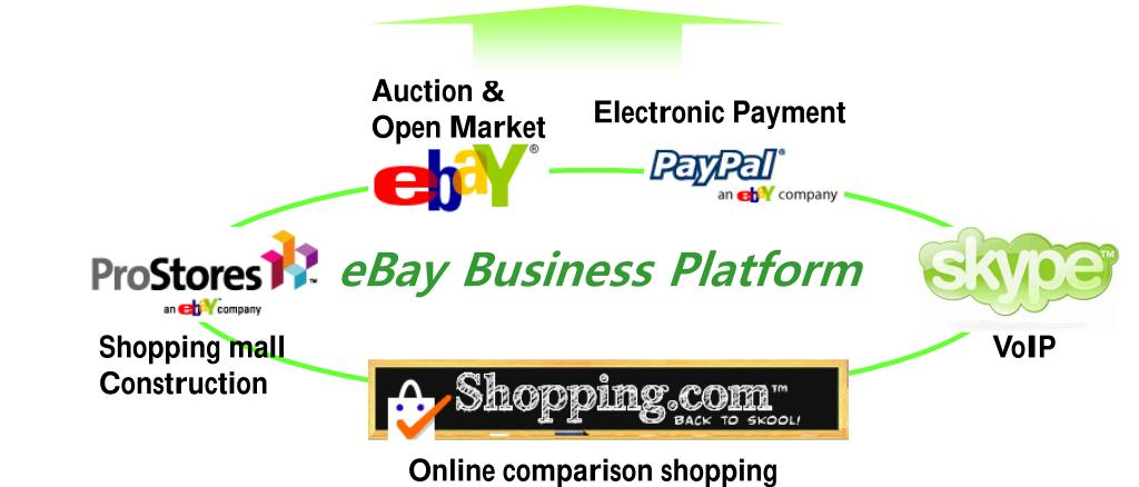 EC Business Platform 42