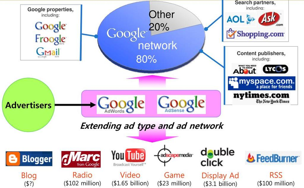 Google Ad Network 47